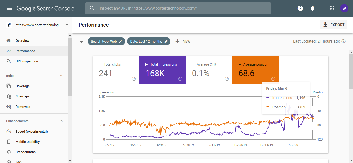 SEO Specialist Website Performance 12 Months